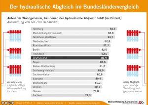In Deutschland laufen die meisten Heizungspumpen ineffizient