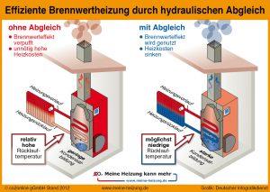 Brennwertheizung nach hydraulischen Abgleich
