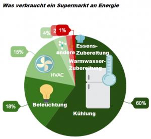 Energieverbrauch Supermarkt