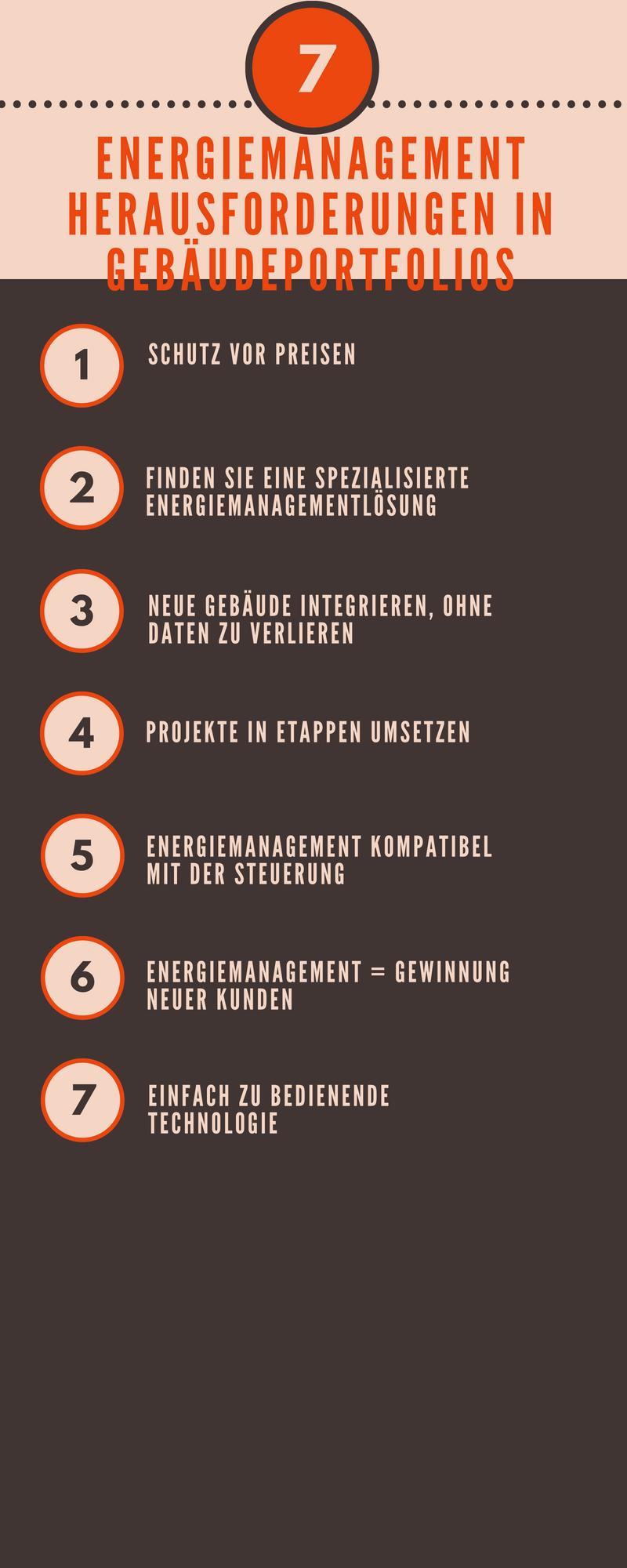 Energiemanagement Herausforderung in Gebäudeportfolios