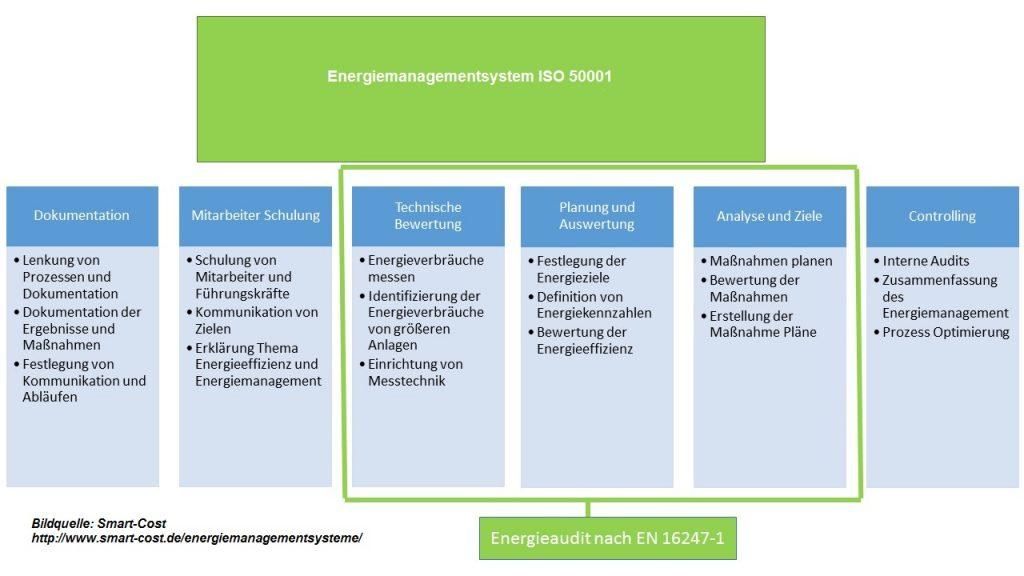 Aufbau eines Energiemanagement nach der ISO 50001
