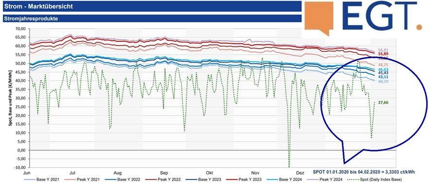 Spotmarkt Strompreisentwicklung bis Februar 2020